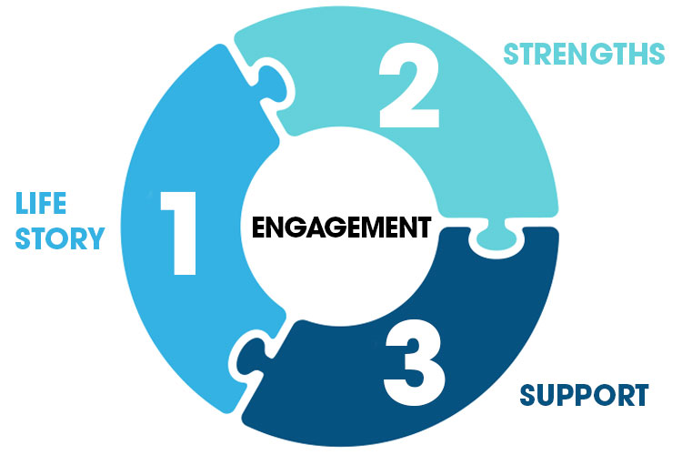 Three components as essential for developing meaningful dementia engagement | Image