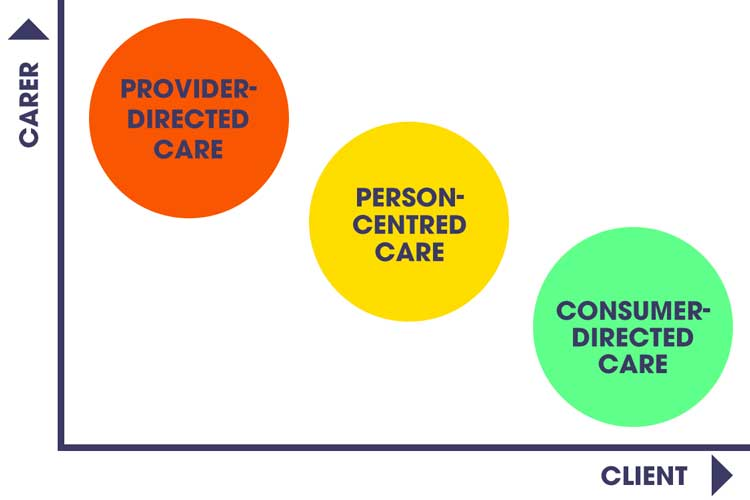 Provider, person, and consumer-directed care in care-client relationship | Image
