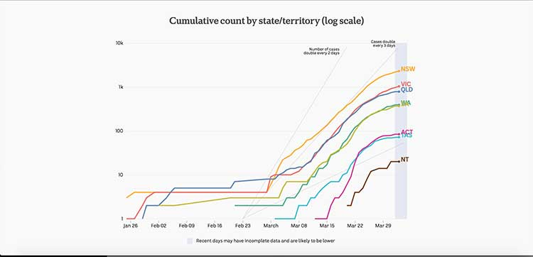 Chart of the cumulative count of COVID-19  by state and territory in Australia (log scale) | Image