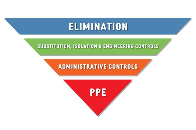 hierarchy of control measures diagram