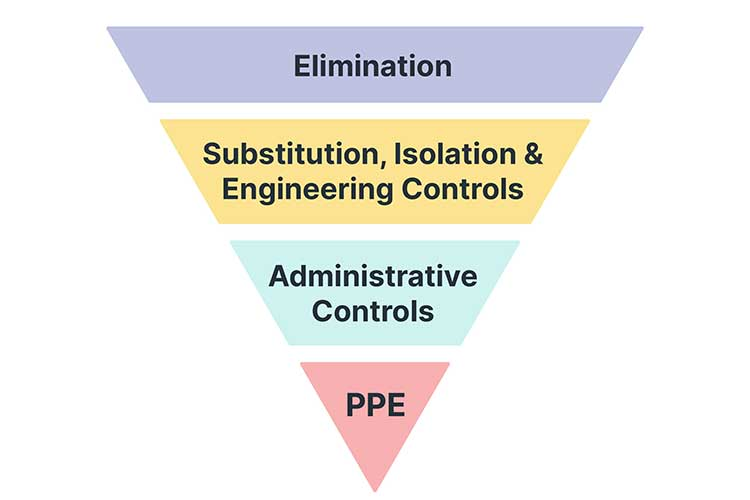 hierarchy of control measures diagram