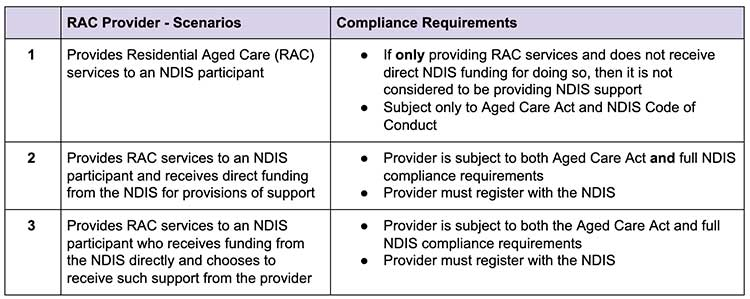 compliance requirements table