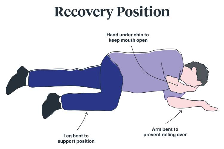 basic life support drsabcd recovery position