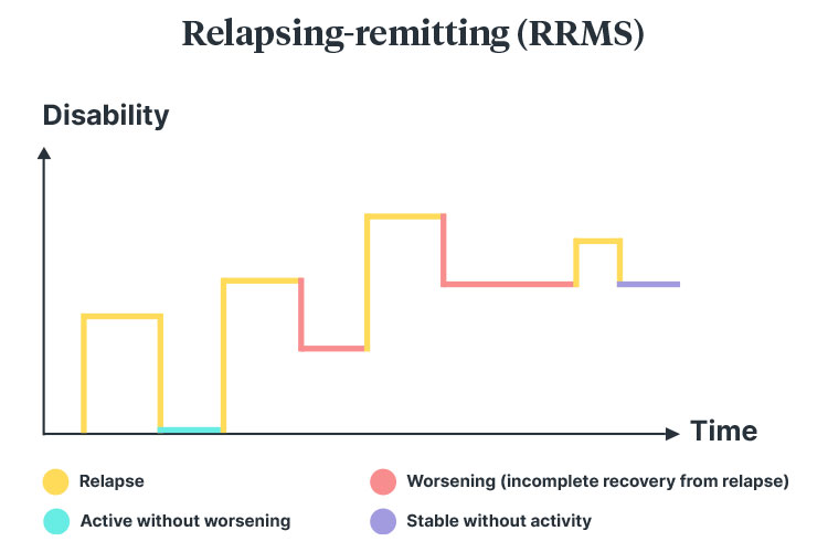 multiple sclerosis Relapsing-remitting diagram