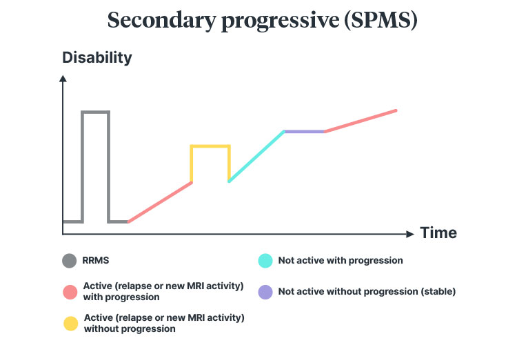 multiple sclerosis Secondary-progressive diagram