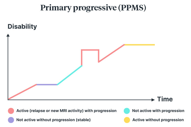 multiple sclerosis Primary-progressive diagram