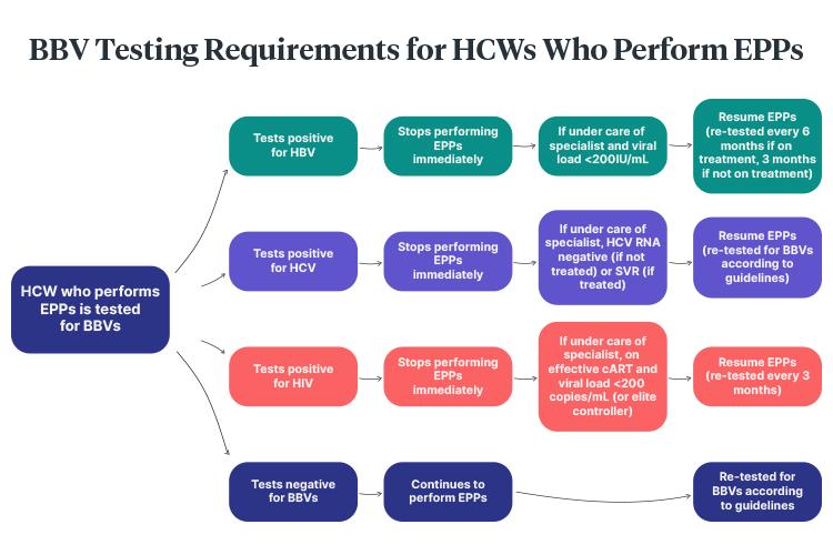 exposure prone procedures testing requirements