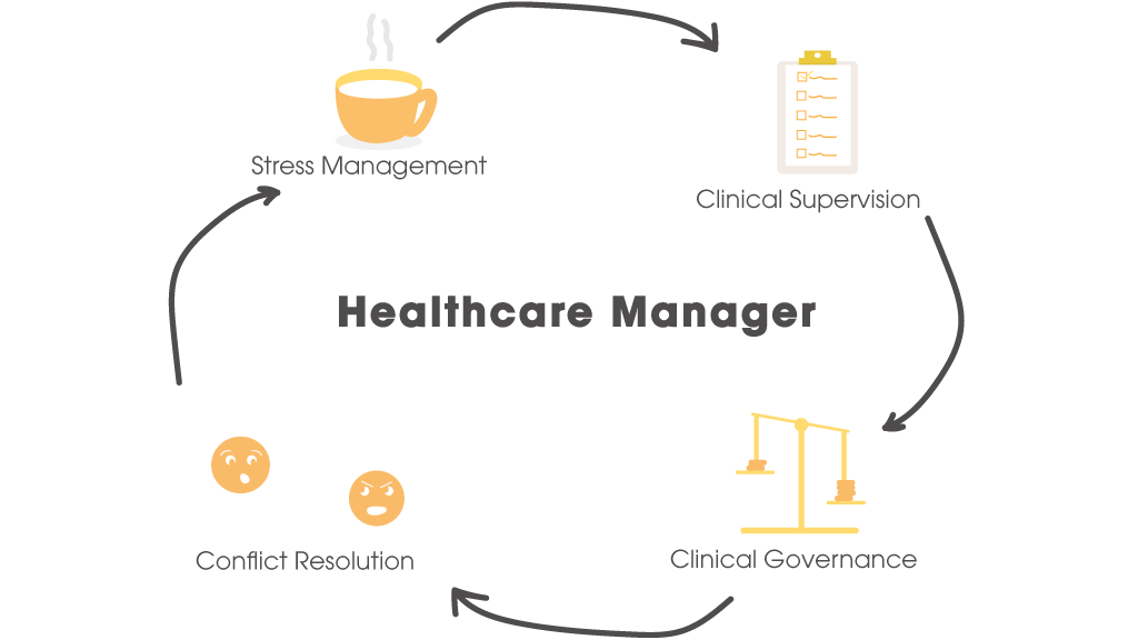 cycle of a healthcare managers responsibilities