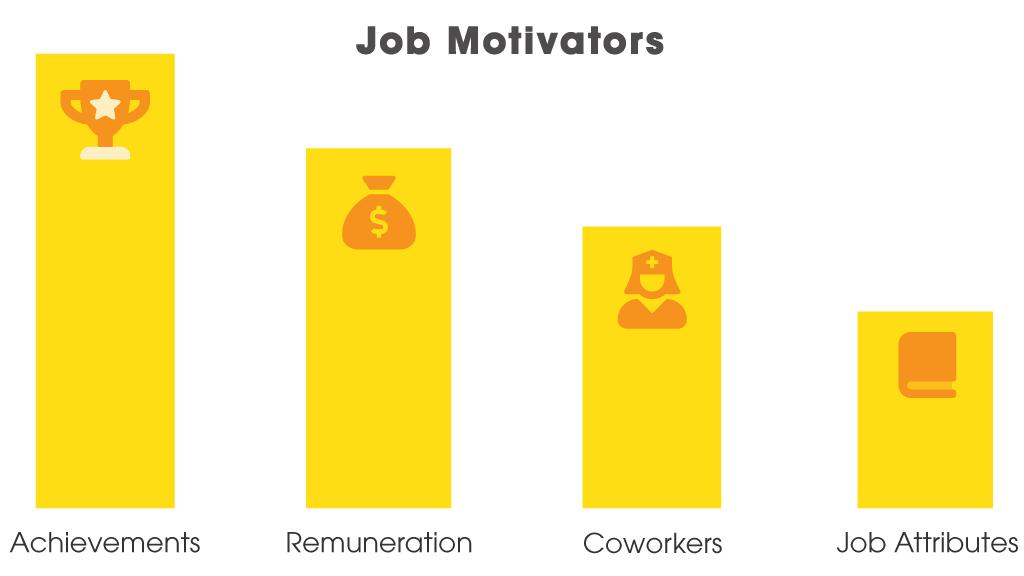 job motivators