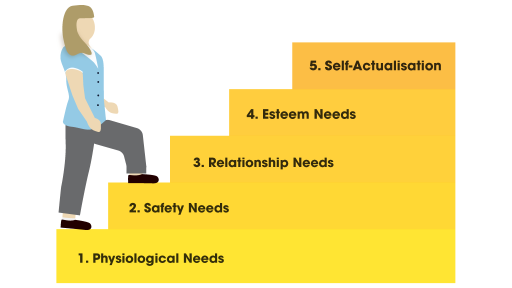 illustration of a nurse climbing maslows hierarchy of needs