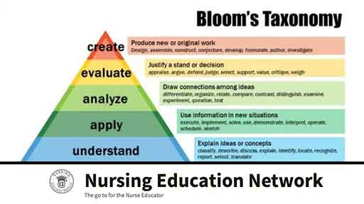 Image for Bloom's Taxonomy & Constructivism
